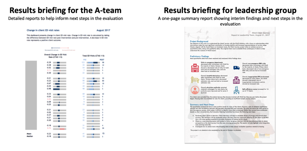 Results briefing for the A-team:  Detailed reports to help inform next steps in the evaluation (Left)   Results briefing for leadership group:  A one-page summary report showing interim findings and next steps in the evaluation (Right)