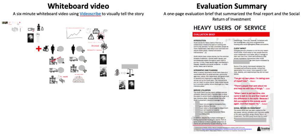 Whiteboard video:  A six-minute whiteboard video using  Videoscribe  to visually tell the story (Left)   Evaluation Summary:  A one-page evaluation brief that summarized the final report and the Social Return of Investment (Right)