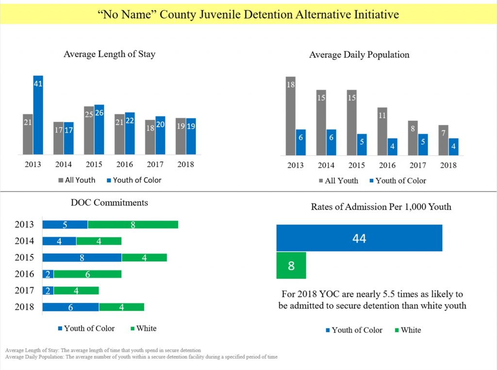 Once I had my charts created, I then utilized PowerPoint to lay them out and start telling the story from starting big picture to breaking out what was seen in 2018 for said county on the first page.