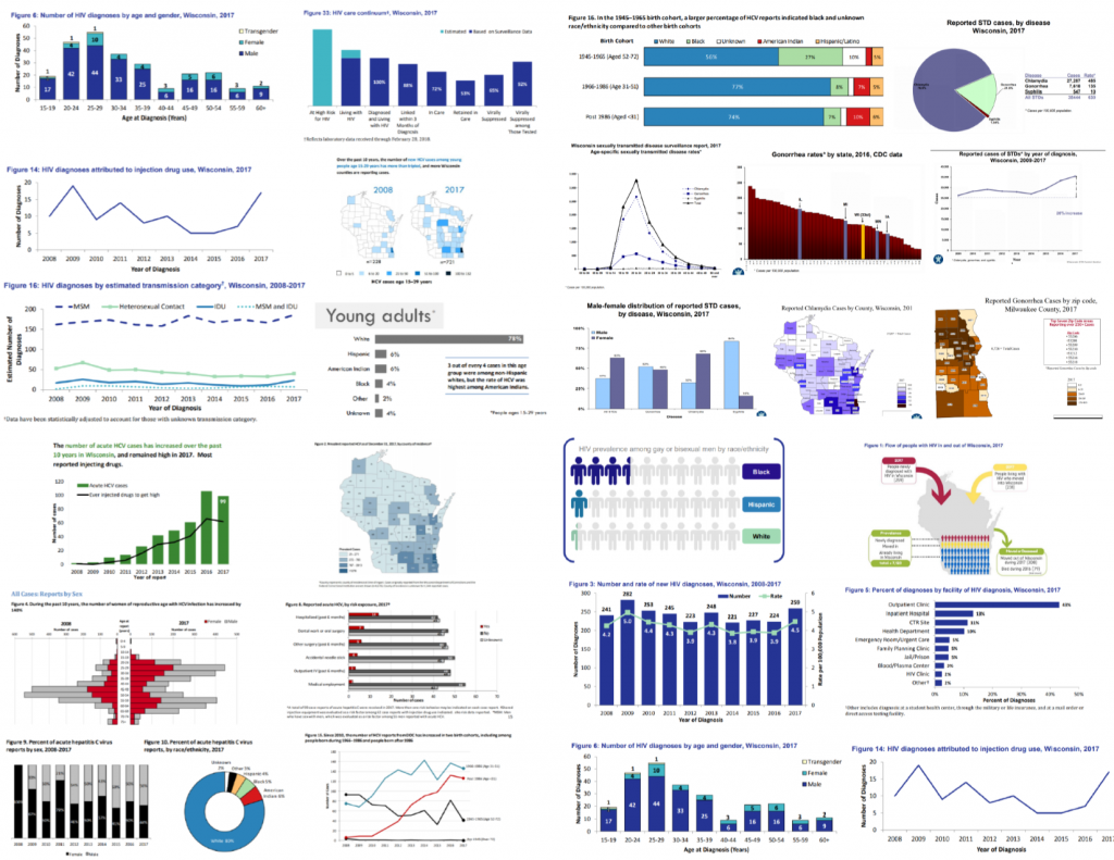 In these meetings, I shared some of the existing charts from various reports to illustrate the current lack of cohesion among all our charts.