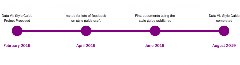 Timeline showing how it took seven months to go from project proposal to completed resource guide.
