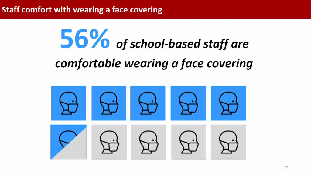 Vivian and her colleagues also developed a slideshow, which would be presented at a school board meeting. This slide shared that 56% of school-based staff are comfortable wearing a face covering.
