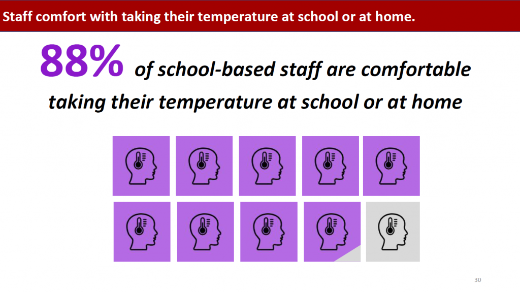 Vivian Jefferson also drew attention to key findings by making pieces of the visuals darker or lighter such as this graphs that showed 88% of school-based staff are comfortable taking their temperature at school or at home.