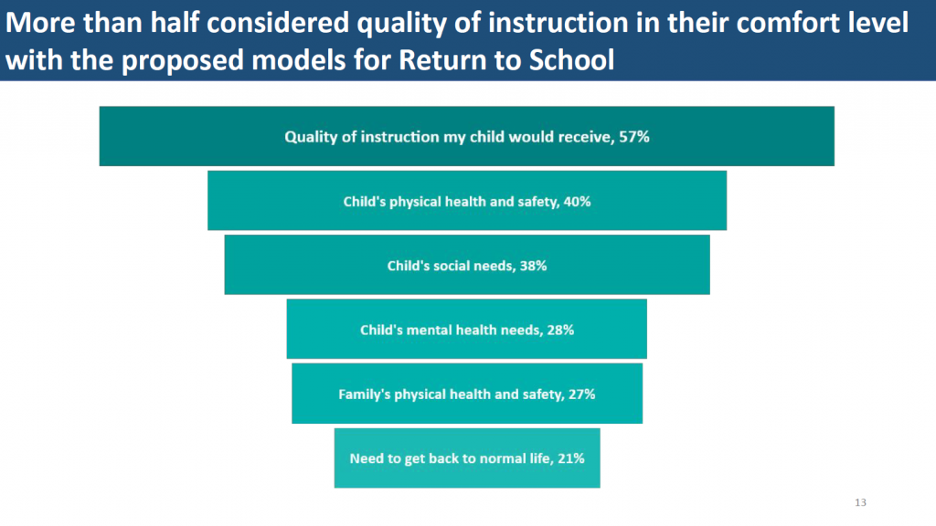 Vivian also said that she tried to pull out what the main finding was such as in this graphs that shared that more half of parents considered quality of instruction in their comfort level with the proposed return to school models.