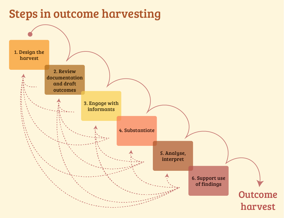 Steps in outcome harvesting: 1) Design the harvest, 2) Review documentation and draft outcomes, 3) Engage with informants, 4) Substantiate, 5) Analyse, interpret, 6) Support use of findings.