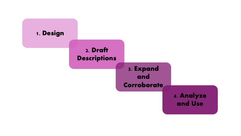Three Hive's outcome harvesting steps: 1) Design, 2) Draft descriptions, 3) Expand and corroborate, 4) Analyze and use.