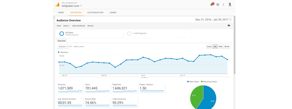 An example image from Google Analytics.
