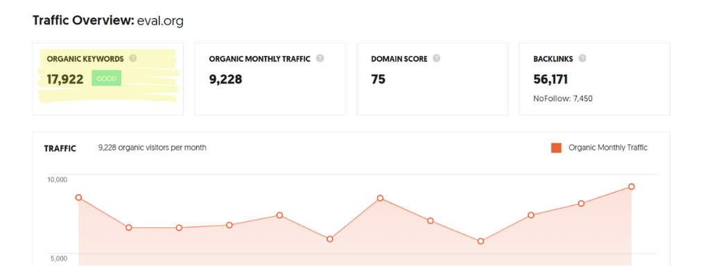 "A snapshot of ""organic keywords"" data pulled from Neil Patel's Ubersuggest."