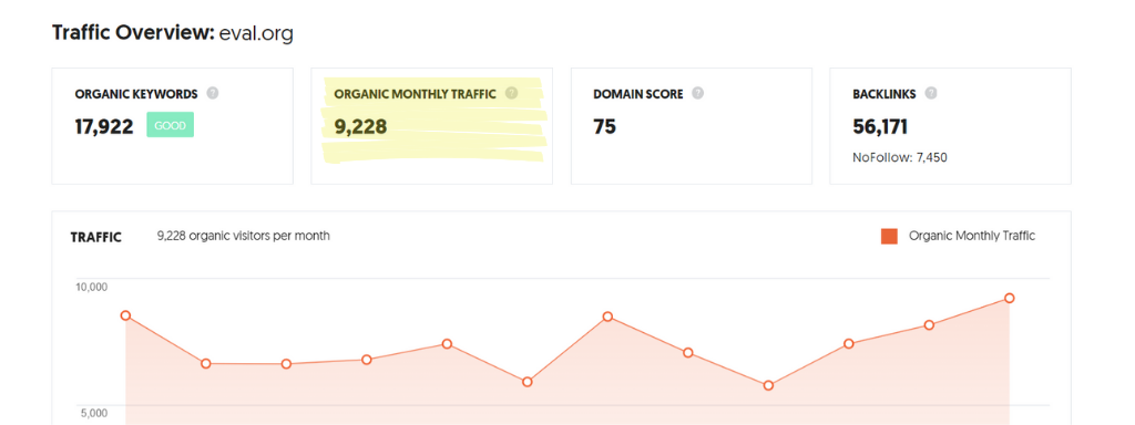 "A snapshot of ""organic monthly traffic"" data pulled from Neil Patel's Ubersuggest."