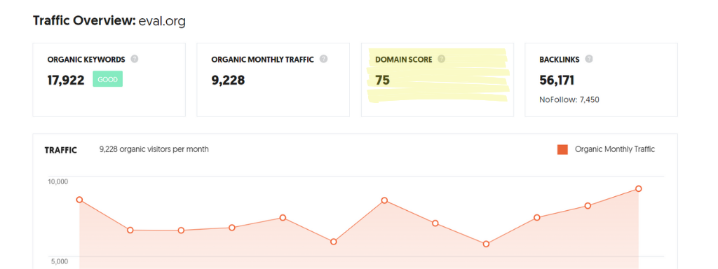 "A snapshot of ""domain score"" data pulled from Neil Patel's Ubersuggest."