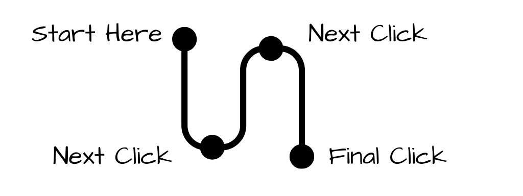 An example journey map line with 4 points.  Start here, next click, next click, and final click.