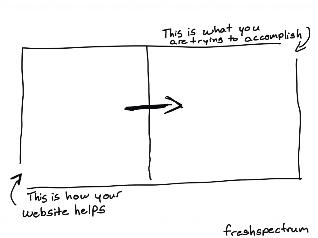 "A simple image showing two blocks.  One is labeled ""this is how your website helps"" and that leads to a box labeled ""this is what you are trying to accomplish"""