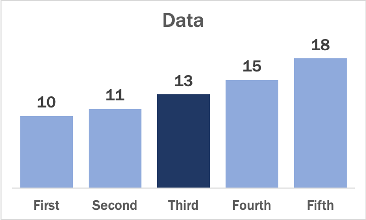 Final Example Bar Chart Created in Excel