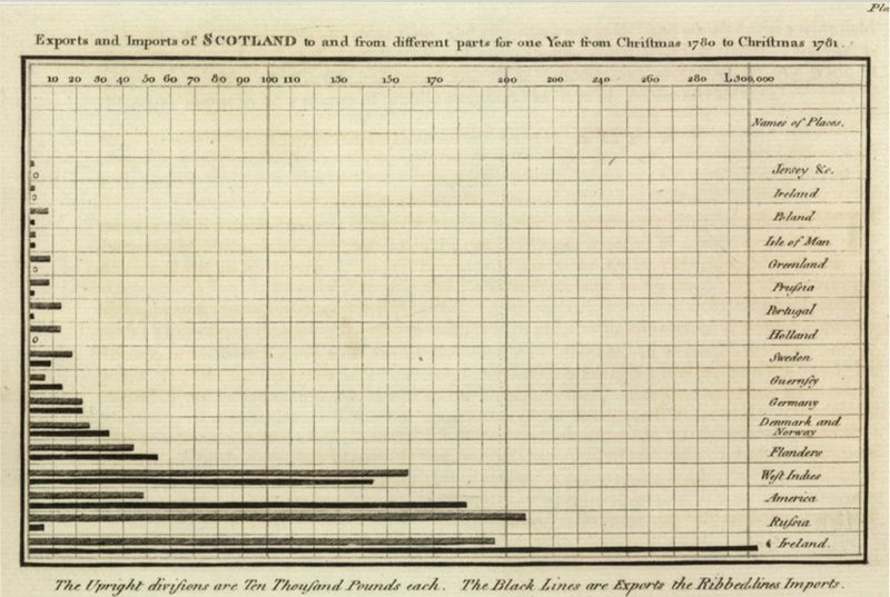 The world's first bar chart, from The Commercial and Political Atlas, shows the relative importance of Scotland's trading partners.