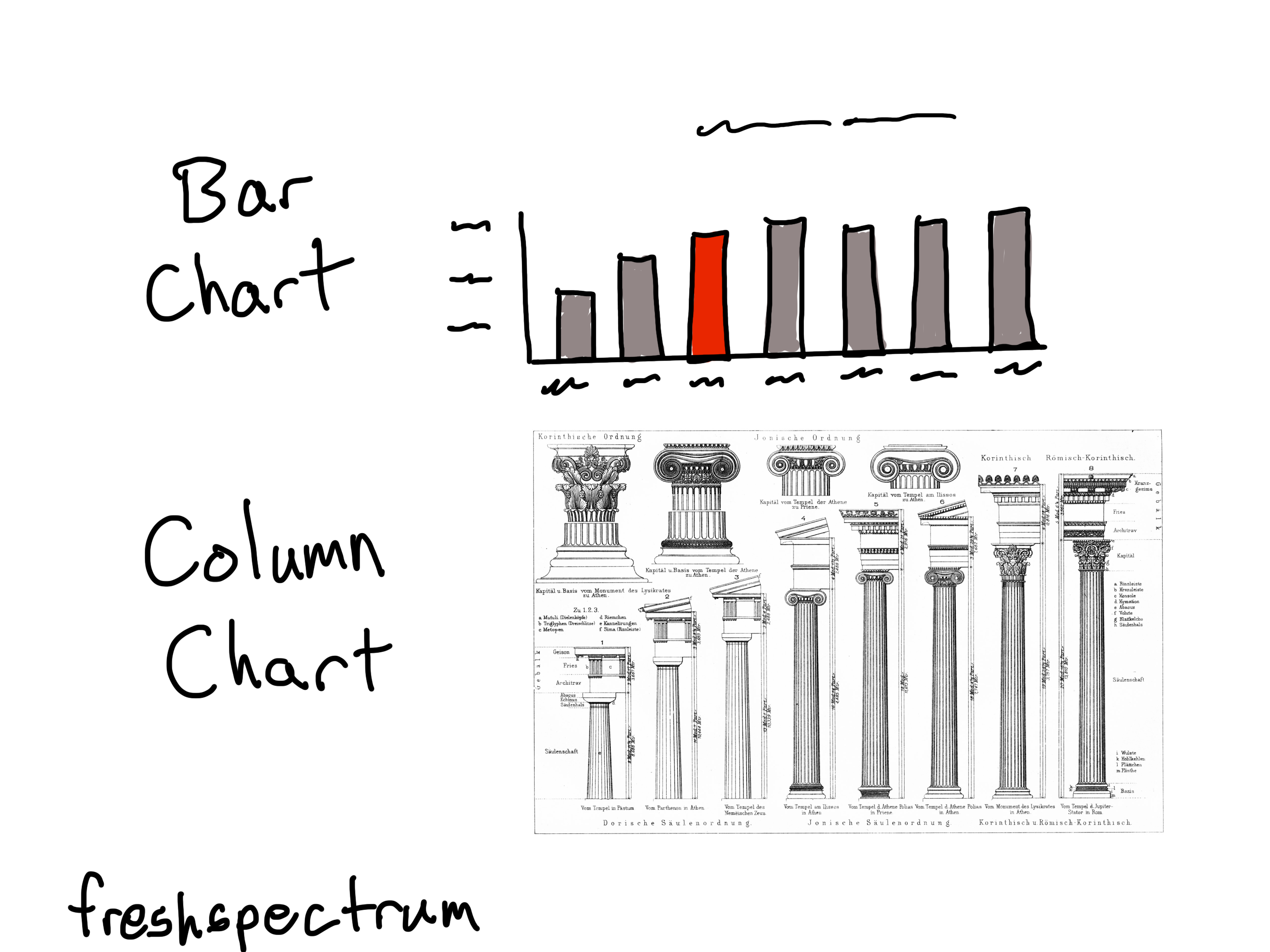 Cartoon showing a bar chart and a chart with columns.