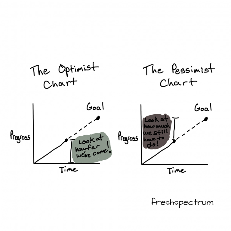 The optimist chart versus the pessimist chart - line graph cartoon  by Chris Lysy