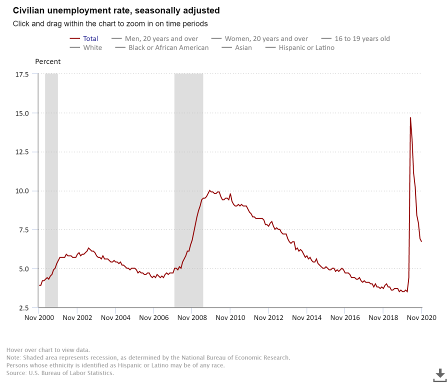 Civilian Unemployment Rate Chart U.S. Bureau of Labor Statistics