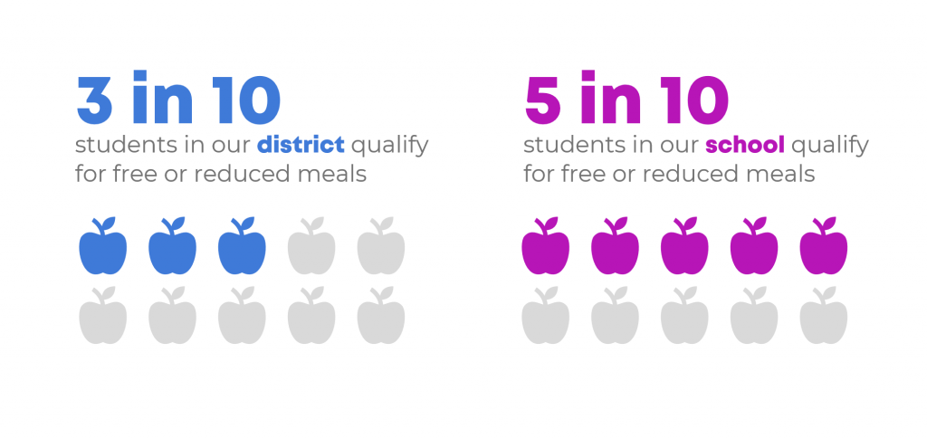 Or, go big-picture with icon arrays. I love this approach, and the school district did, too.