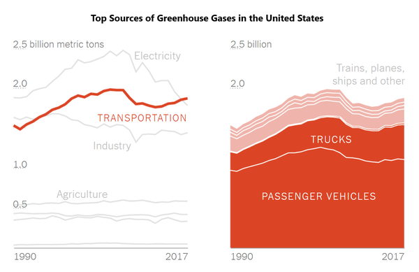 Top Sources of Greenhouse Gases in the United States