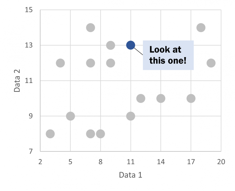 How to Create Scatter Plots in Excel - Scatter Plot Illustration