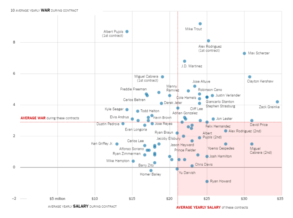 NY Times Scatter Plot Example