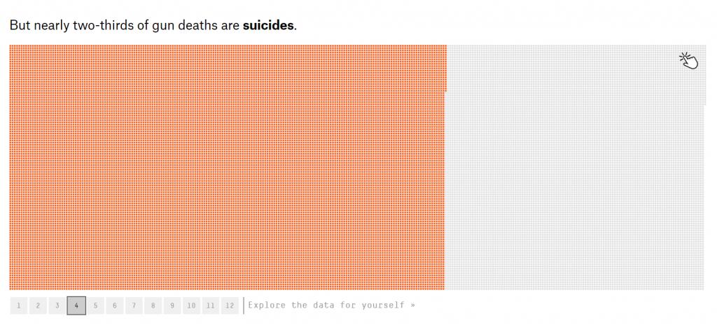 Icon Array of Suicide by Gun Death