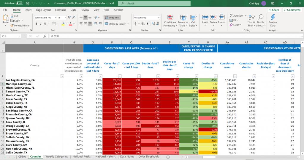 COVID-19 Community Profile Report Excel Spreadsheet