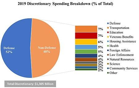 Defense spending pie chart example.