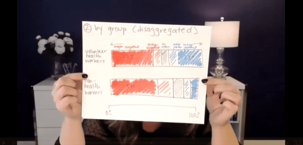 During a live Office Hours sessions, students work with Ann K. Emery to mock up what graphs could look like trying out different styles and techniques.