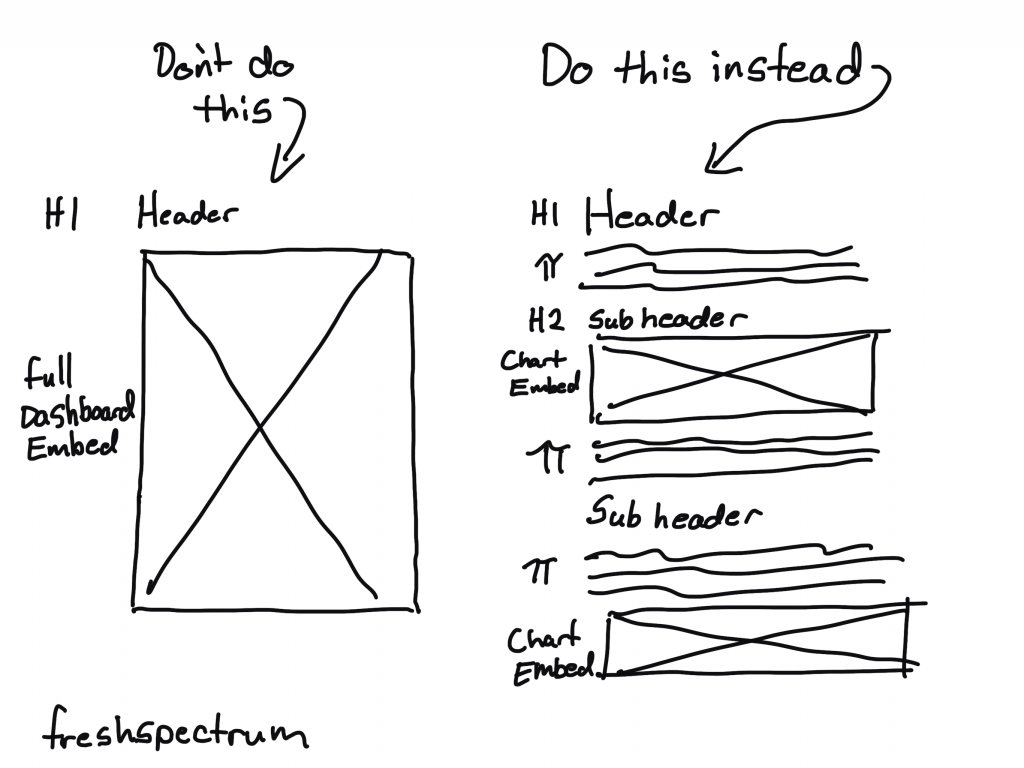 "Freshspectrum Cartoon. ""Don't do this. Just embedding a dashboard."" ""Do this instead. Header, Subheader, chart embed. etc."""