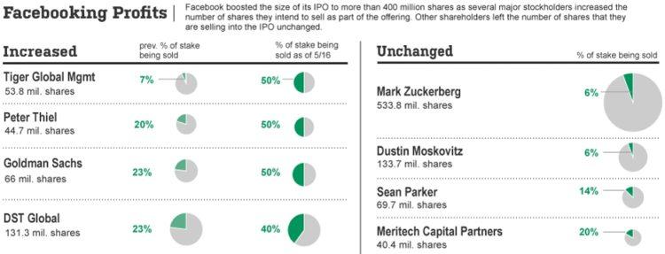 Facebook profits pie charts example.
