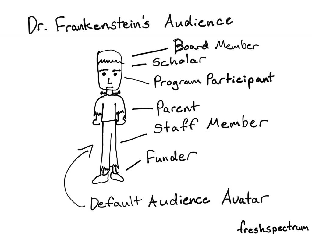 Cartoon by Chris Lysy.  Dr. Frankenstein's Audience. Board Member, Scholar, Program Participant, Parent, Staff Member, Funder. All represented as a Default Audience Avatar that looks like Frankenstein's monster.